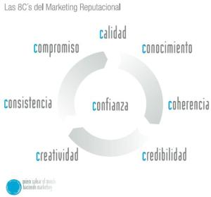 Teoría de las 8C por quierosalvarelmundohaciendomarketing.com